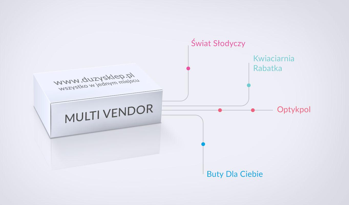 Multi Vendor